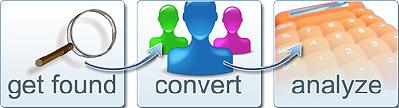 content creation & development