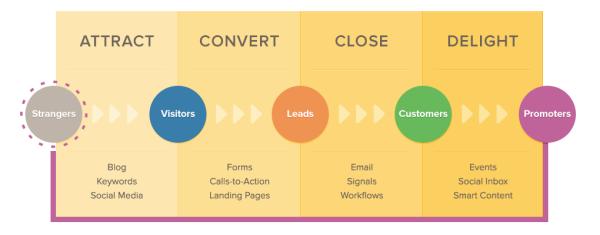 inbound marketing solution