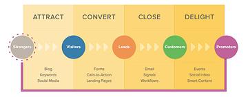 affordable search engine optimization - inbound marketing
