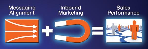 Attraction Marketing Methodology